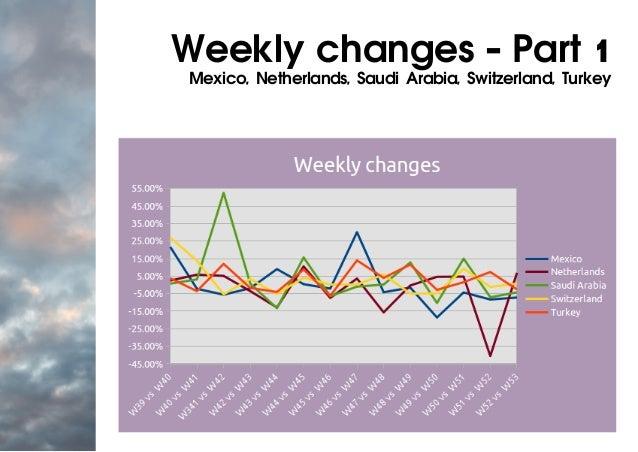 Weekly changes - Part 1 Mexico, Netherlands, Saudi Arabia, Switzerland, Turkey