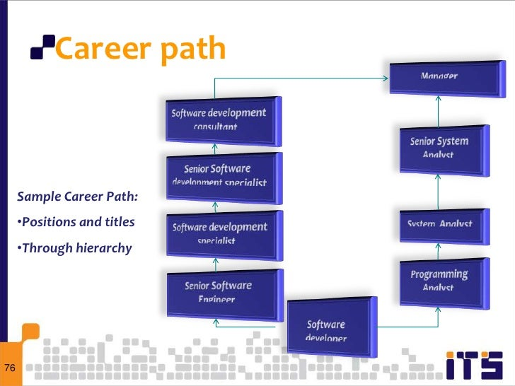 Career building and skills development