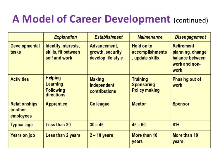 Career Development .  Personal Career Development Plan Template