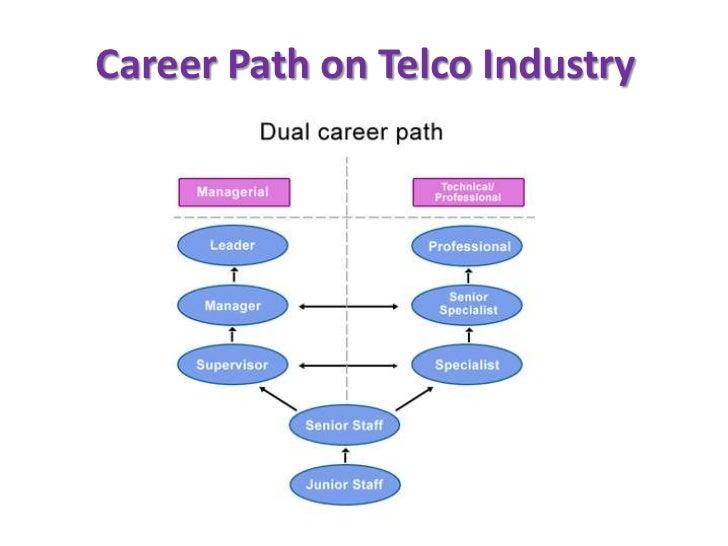 sample - Example Of Career