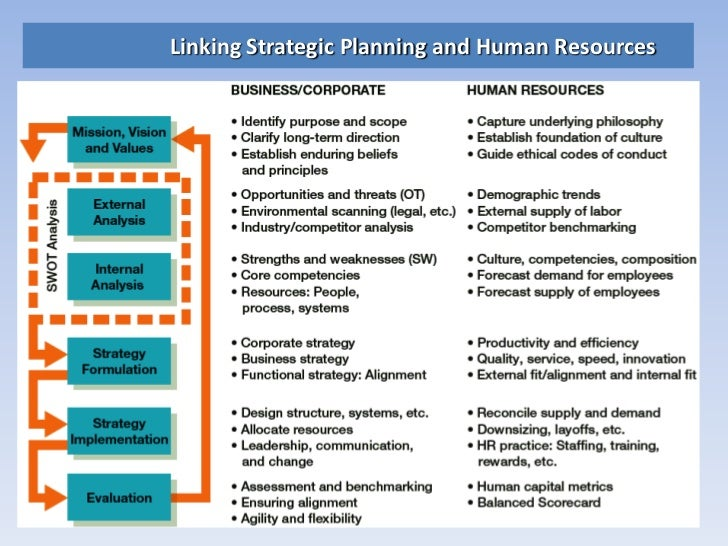 human services professional development plan Career activities and vocational lesson plans  prepare and plan for a career lessons career development activities  health and human services.