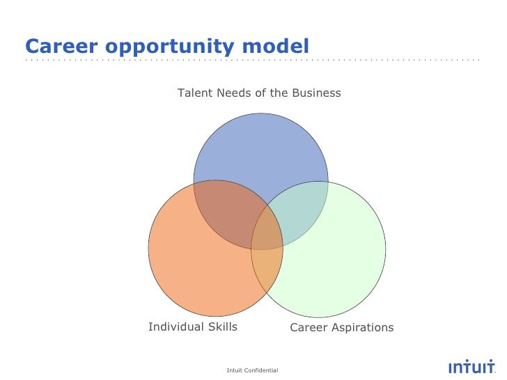career development and aspirations Personal development for career success:  where do you see yourself in the next 5 years  can this job position fulfill your career aspirations.