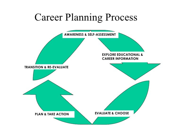 Career Development A Fifty Year Process