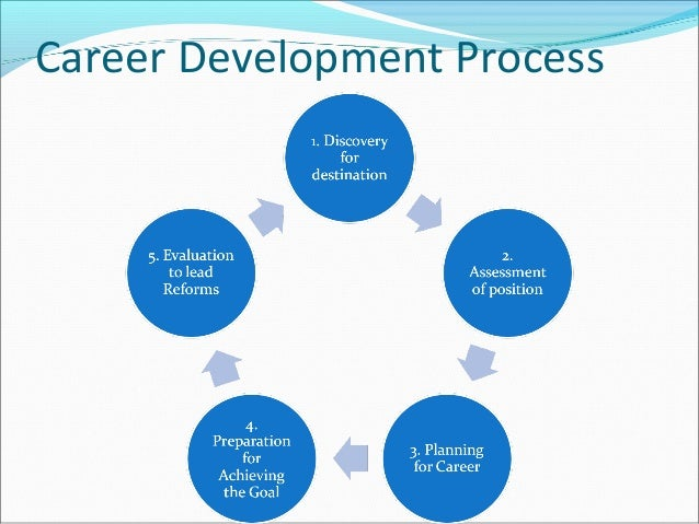 Career Development And Competitive Development