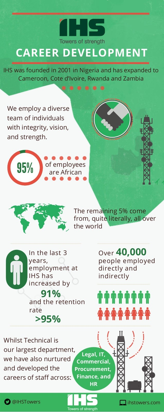 CAREER DEVELOPMENT of employees are African 40,000 The remaining 5% come from, quite literally, all over the world In the ...