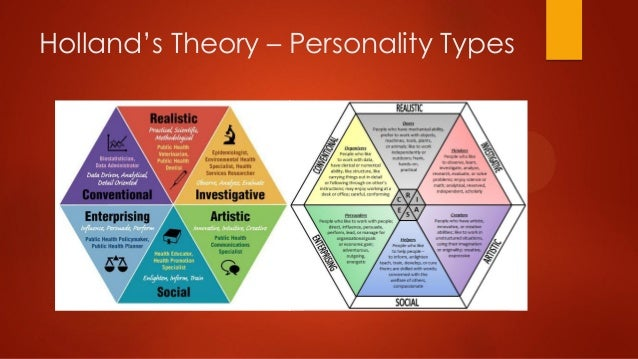 holland personality types Holland types getting started: research options page 1 introduction to the world of work: holland personality types dr john holland was a psychologist who studied.