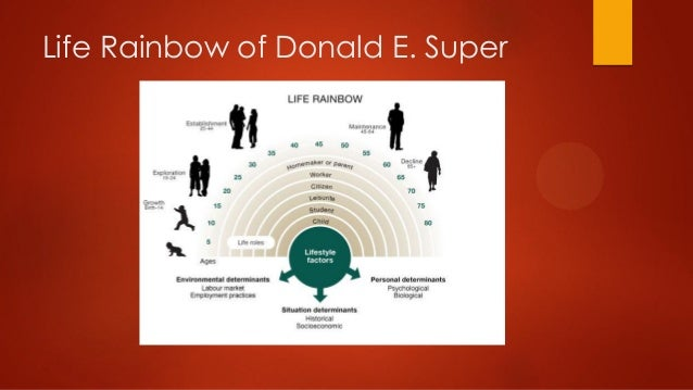 Life Rainbow Of Donald E. Super ...  Life Career