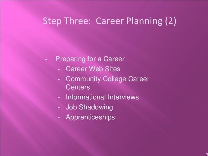 Step Three: Career Planning (2)•   Preparing for a Career     • Career Web Sites     • Community College Career       Cent...