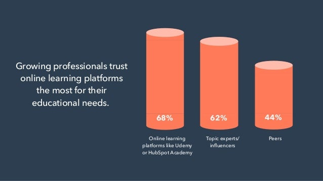 68% 62% 44% Online learning platforms like Udemy or HubSpot Academy Topic experts/ influencers Peers Growing professionals...