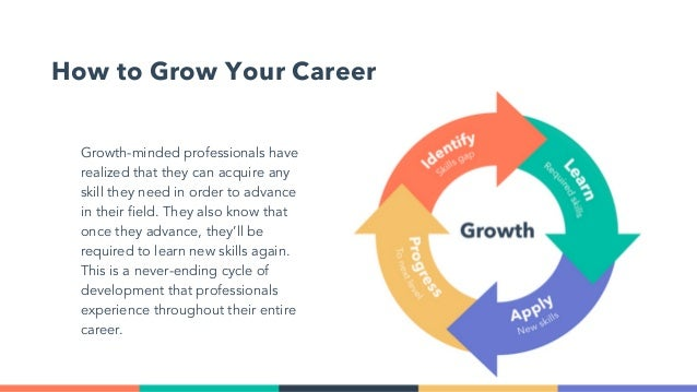 How to Grow Your Career Growth-minded professionalshave realized that they can acquire any skill they need in order to ad...