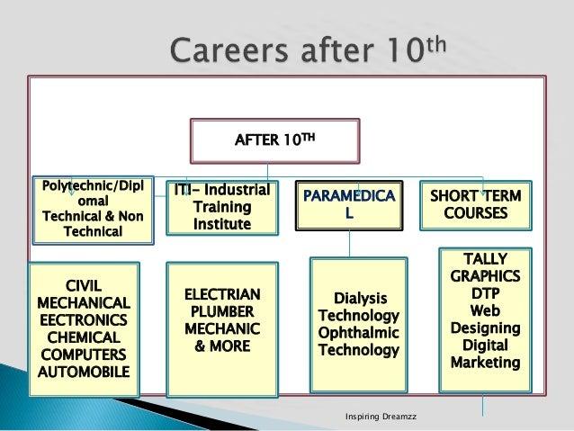 Career Guidance Planning After 10th 12th