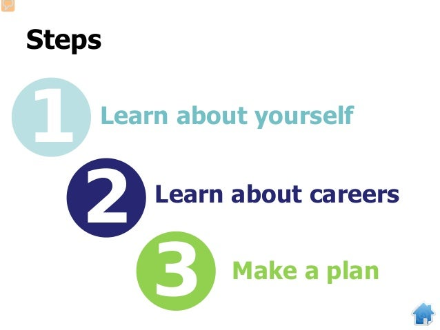 Steps 1 2 3 Learn about yourself Learn about careers Make a plan