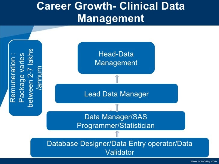 head clinical operationsgeneral manager 8 - Clinical Database Programmer