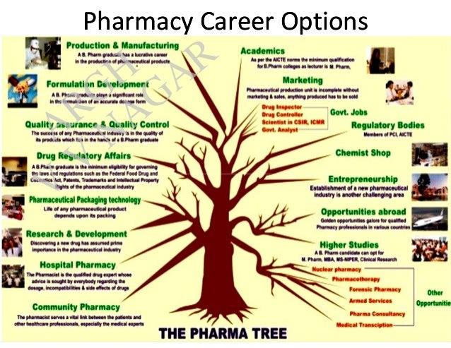 Pharmacy Careers Options