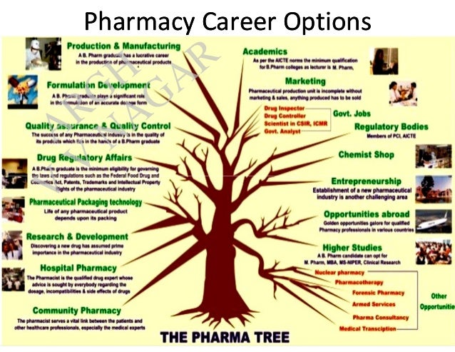 pharmacy career Find an affordable healthcare plan for you and your loved ones.
