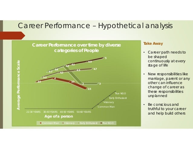 career performance - The Difference Of Changing Careers At 30 At 40 At 50