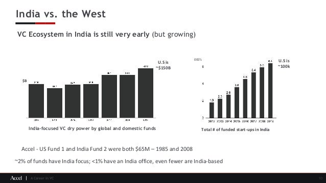 A Career in VC India vs. the West 10 VC Ecosystem in India is still very early (but growing) India-focused VC dry power by...