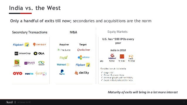 A Career in VC India vs. the West 11 Only a handful of exits till now; secondaries and acquisitions are the norm Equity Ma...