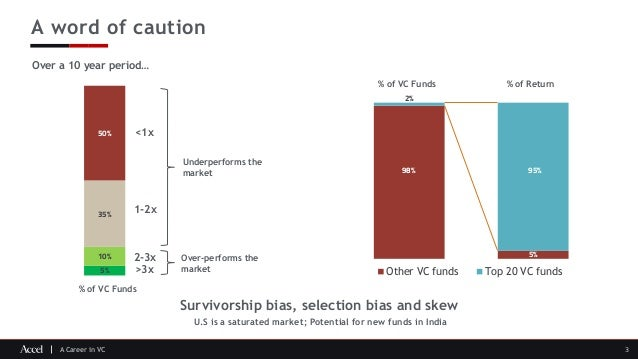 A Career in VC A word of caution Over a 10 year period… 2-3x >3x 1-2x <1x Over-performs the market Underperforms the marke...