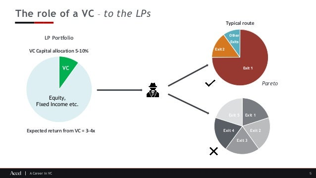 A Career in VC The role of a VC – to the LPs 5 Exit 1 Exit 2 Exit 3 Exit 4 Exit 5 Exit 1 Exit 2 Other Exits Equity, Fixed ...