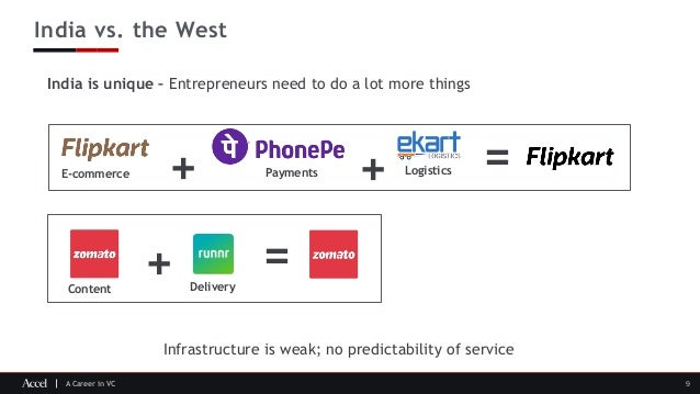 A Career in VC India vs. the West 9 India is unique – Entrepreneurs need to do a lot more things + + =E-commerce Payments ...