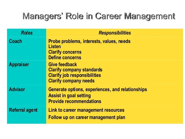 career mgmt Career articles and guides: career management are you a professional working in the middle east would you like to share with the baytcom community what your typical work-day looks like.