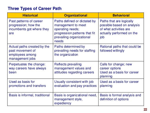 importance of career management to the organisation We can also play a more active role by creating a career management program within an organization such a program might include career related workshops and services for all or selected employees, or supporting individual employees seeking the services of a career management professional or.