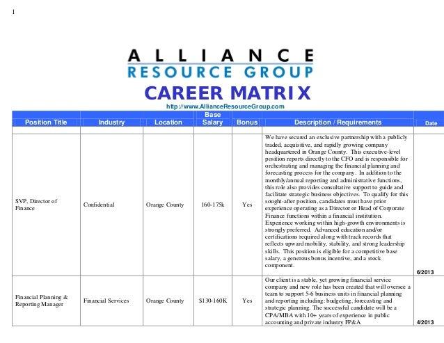 1 CAREER MATRIX http://www.AllianceResourceGroup.com Position Title Industry Location Base Salary Bonus Description / Requ...
