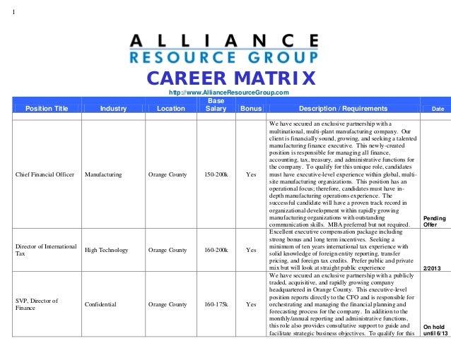 1CAREER MATRIXhttp://www.AllianceResourceGroup.comPosition Title Industry LocationBaseSalary Bonus Description / Requireme...