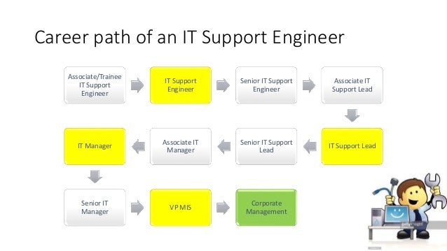 Career Paths For It Graduates
