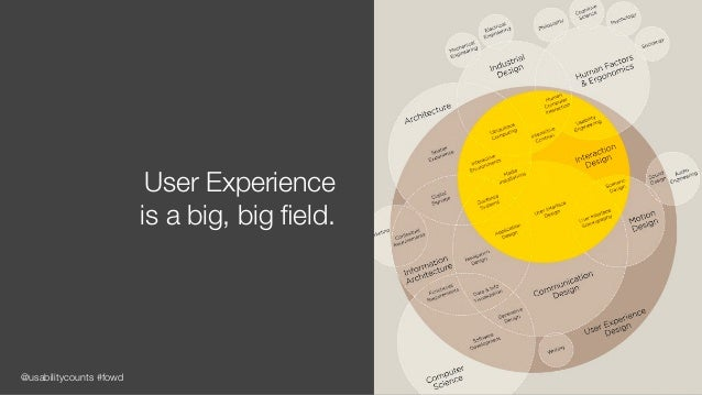 @usabilitycounts #fowd User Experience is a big, big field.