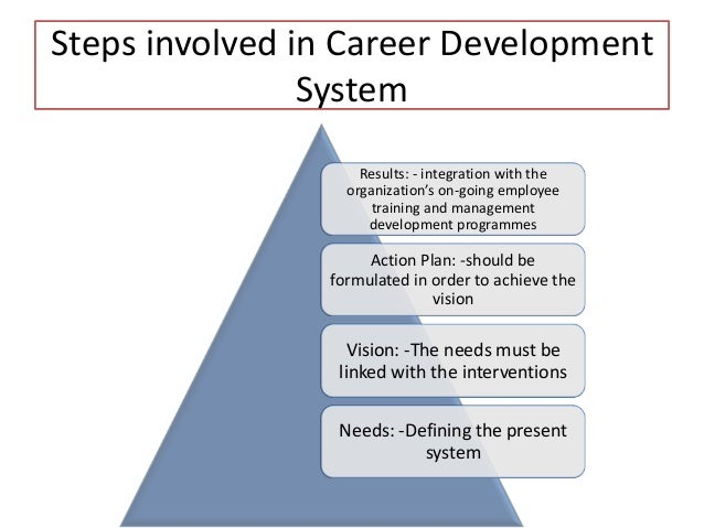 career planning process 6 steps