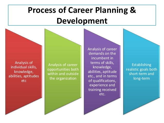 """describe the process for agreeing a personal development plan and who should be involved The official wikipedia answer on the process around the personal development plan is the following: """"personal development planning is the process of creating an action plan based on."""
