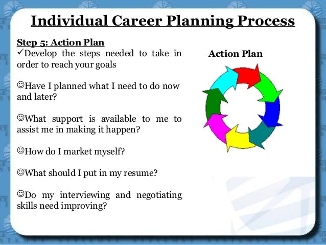 describe a career planning methodology What is career planning – overview of five basic steps of the career planning process is when you what is career planning – overview of five basic.