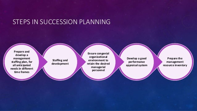 career planning and sucession planning Career and succession planning is very important for every individual, here,  students will study about in what stage of life they should lead to.