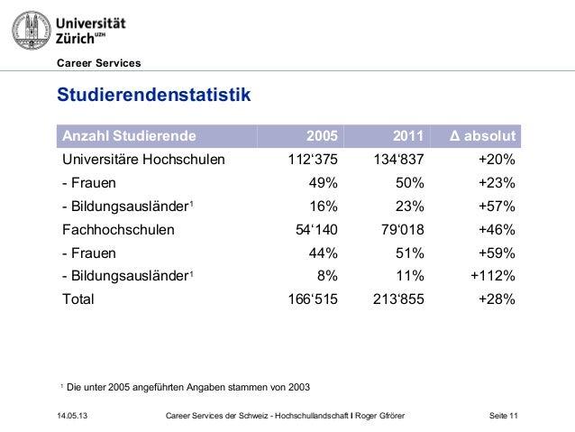 Career Services14.05.13 Seite 11StudierendenstatistikAnzahl Studierende 2005 2011 Δ absolutUniversitäre Hochschulen 112'37...