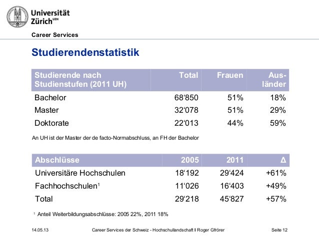 Career Services14.05.13 Seite 12StudierendenstatistikAbschlüsse 2005 2011 ΔUniversitäre Hochschulen 18'192 29'424 +61%Fach...