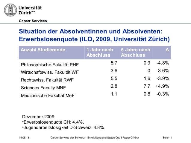 Career Services14.05.13 Seite 14Situation der Absolventinnen und Absolventen:Erwerbslosenquote (ILO, 2009, Universität Zür...
