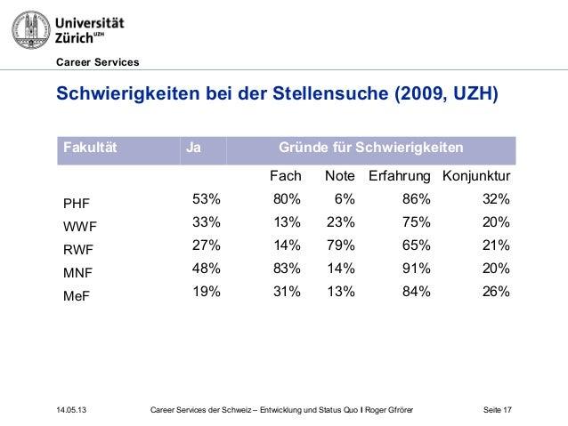 Career Services14.05.13 Seite 17Schwierigkeiten bei der Stellensuche (2009, UZH)Fakultät Ja Gründe für SchwierigkeitenFach...