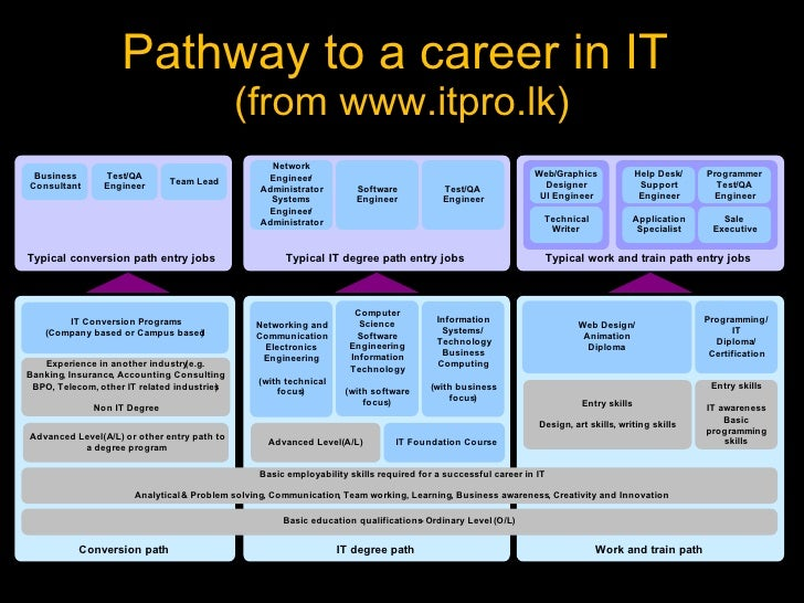business information technology jobs