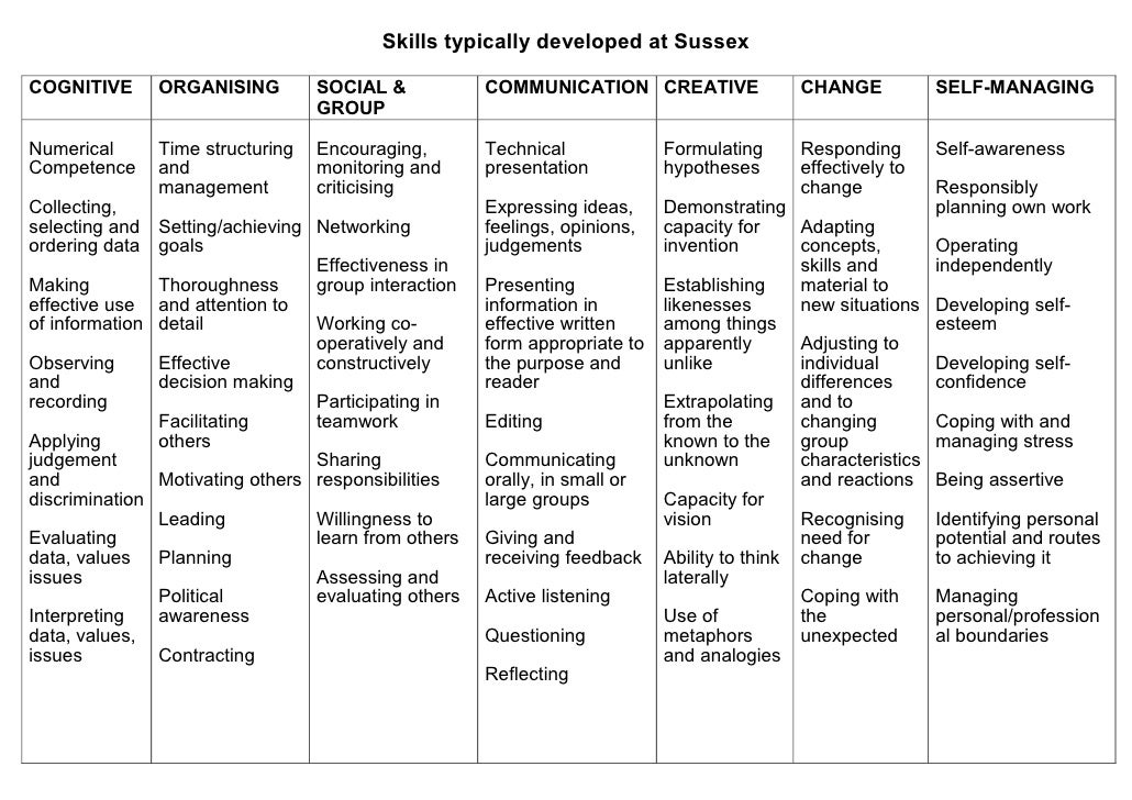 Skills typically developed at SussexCOGNITIVE      ORGANISING         SOCIAL &           COMMUNICATION CREATIVE           ...