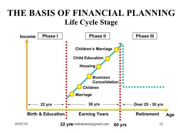 life cycle financial planning essay Family economics & financial education – revised may 2011 – introduction to  finance unit – life cycle of financial planning – slide 2 funded by a grant from .