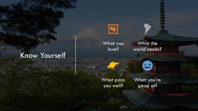 Know Yourself What you love? What the world needs? What pays you well? What you're good at?