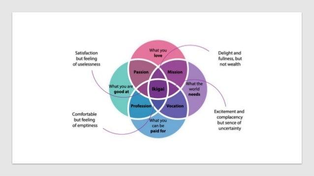 Show Your Works Curriculum Vitae Portfolio Social Media