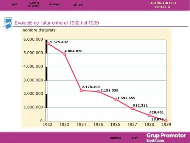 INICI  MAPA DE LA UNITA T  INTE RNE T  HISTÒRIA 4t ESO UNITAT 8  SÍNTESI  Evolució de l'atur entre el 1932 i el 1939  ANTE...