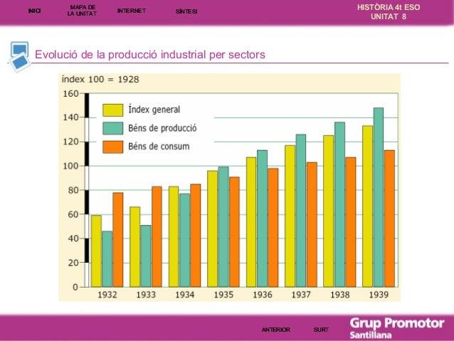 INICI  MAPA DE LA UNITA T  INTE RNE T  HISTÒRIA 4t ESO UNITAT 8  SÍNTESI  Evolució de la producció industrial per sectors ...