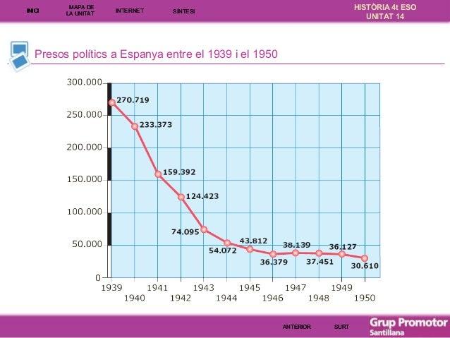 INICI  MAPA DE LA UNITA T  INTE RNE T  HISTÒRIA 4t ESO UNITAT 14  SÍNTESI  Presos polítics a Espanya entre el 1939 i el 19...