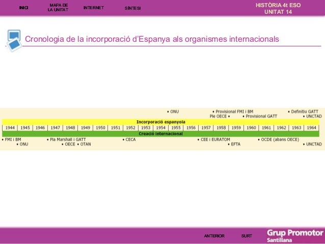 INICI  MAPA DE LA UNITA T  INTE RNE T  HISTÒRIA 4t ESO UNITAT 14  SÍNTESI  Cronologia de la incorporació d'Espanya als org...