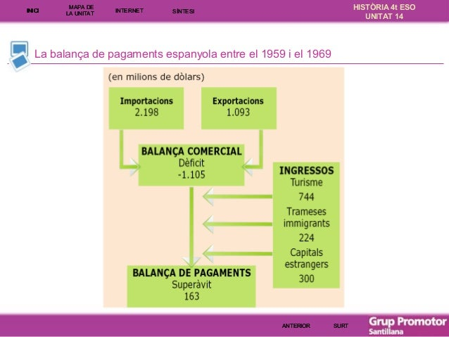 INICI  MAPA DE LA UNITA T  INTE RNE T  HISTÒRIA 4t ESO UNITAT 14  SÍNTESI  La balança de pagaments espanyola entre el 1959...