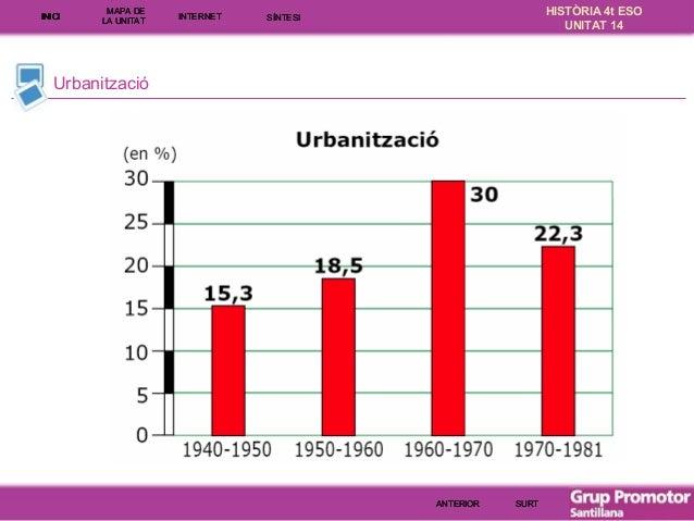 INICI  MAPA DE LA UNITA T  INTE RNE T  HISTÒRIA 4t ESO UNITAT 14  SÍNTESI  Urbanització  ANTERIOR  SURT